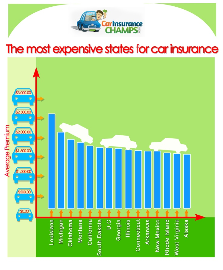 Check out this graph on the most expensive states to
