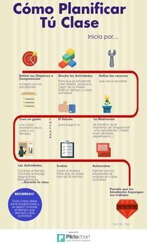 PlanificarTuClase | Piktochart Infographic Editor