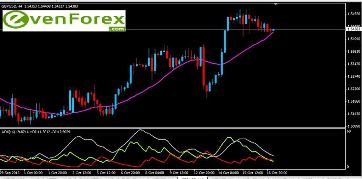 GBP/USD 19th October,  The GBP/USD pair  is maintaining its value above the level of 1.5400 and the bullish bias can be seen in the upcoming trading sessions, letting the pair to achieve the next level of target of 1.5600.  Expected trading range for today is  Resistance:    1.5471  ---  1.5502 --- 1.5540 --- 1.5579 --- 1.5617 Support       ;   1.5433  ---  1.5402 --- 1.5364 --- 1.5326 --- 1.5287