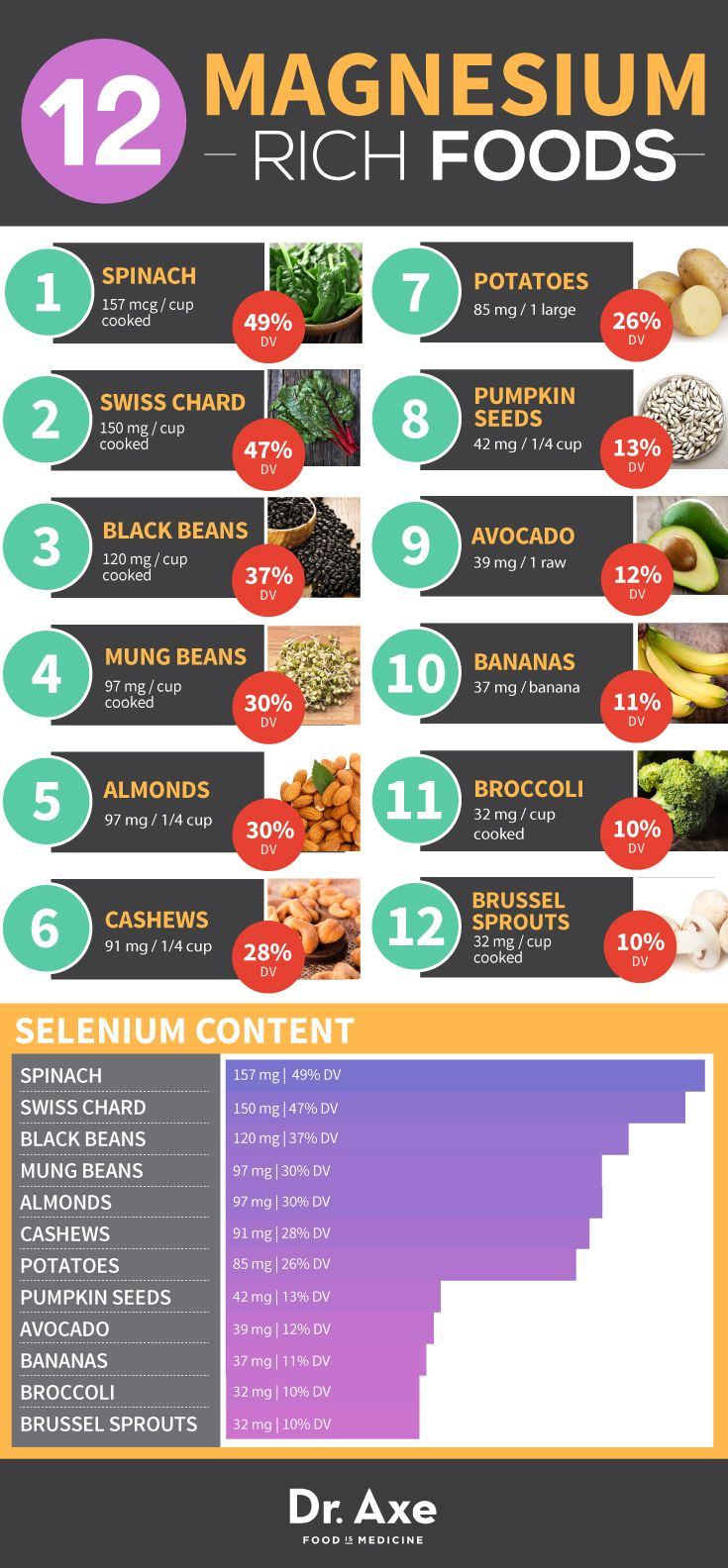 Magnesium rich foods to prevent Mg deficiency.