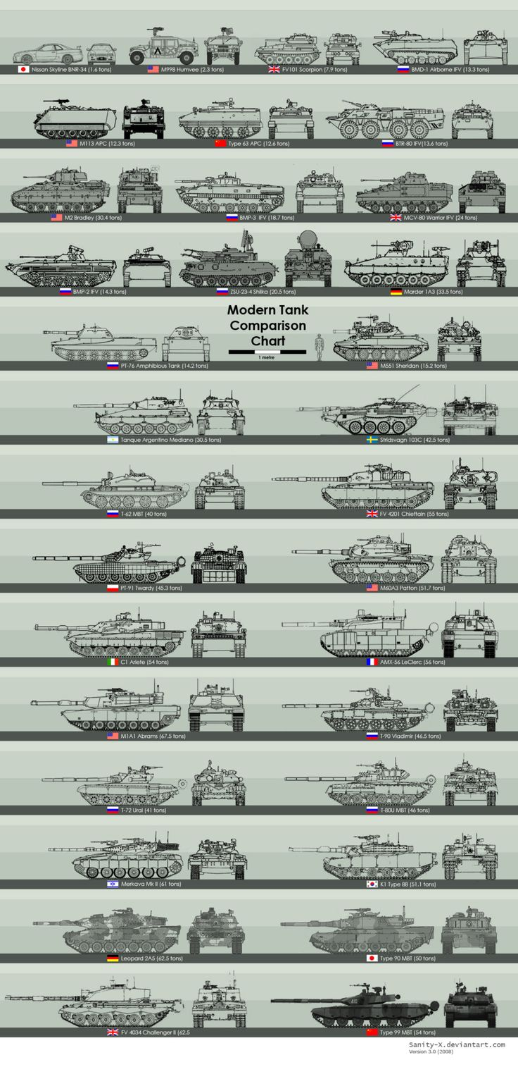 Modern Tank comparison chart plus armored  vehicles and a civilian sport car with the all utility Humvee