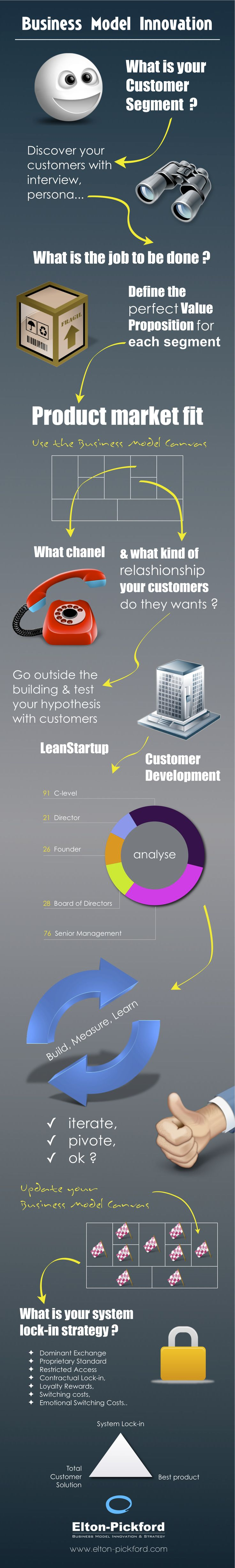 Elton-Pickford - Business Model Innovation Infographics  www.elton-pickford.com