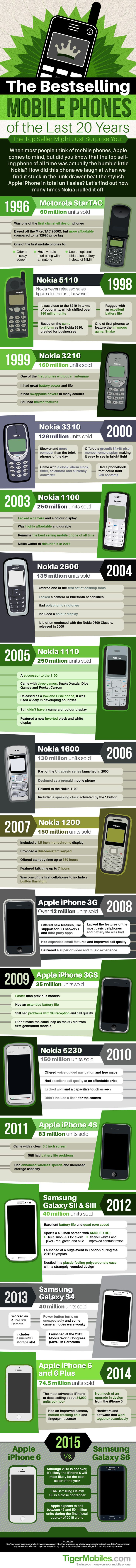 The Bestselling Mobile Phones of the Last 20 Years #Infographic #History #MobileDevices