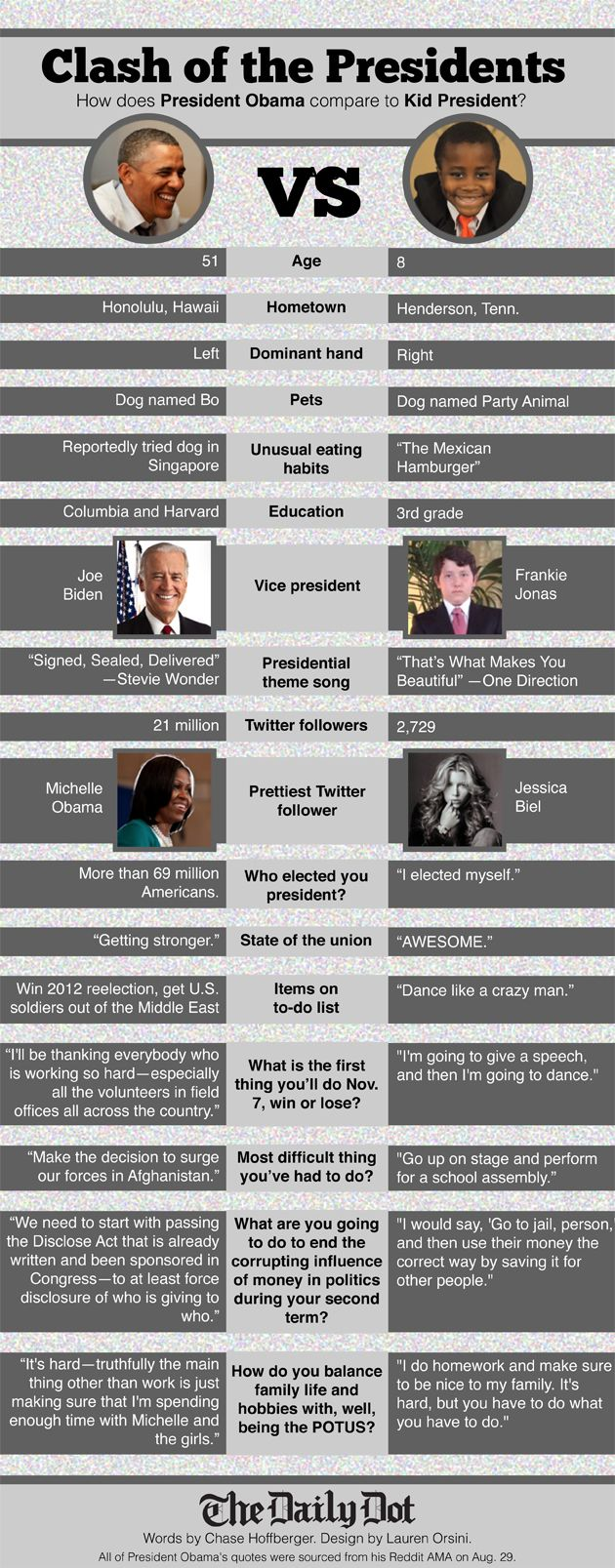 Daily Dot   Kid President vs. President Obama: A tale of the tape