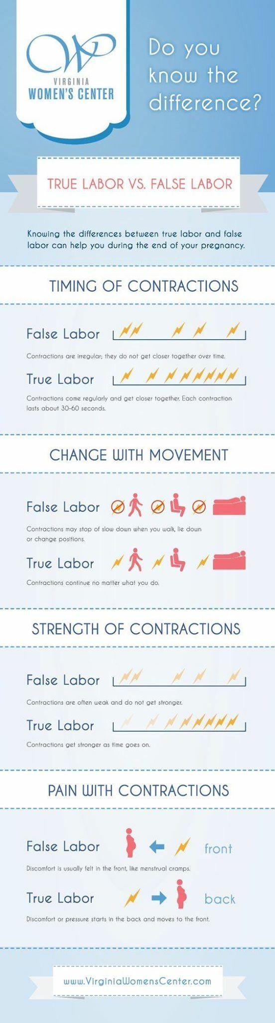 Real labor vs fake labor