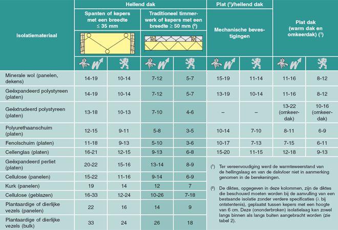 Tabel 3 Vereiste isolatiedikte (in cm) (afgerond tot op de volgende cm) om te beantwoorden aan de reglementaire eisen, naargelang van de aard van het isolatiemateriaal en de positie ervan in de dakopbouw.