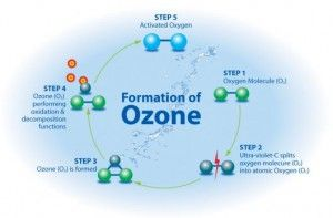 There is cancer treatment and it is called ozone therapy. Ozone therapy has been available for many decades; however not so much in the United States.