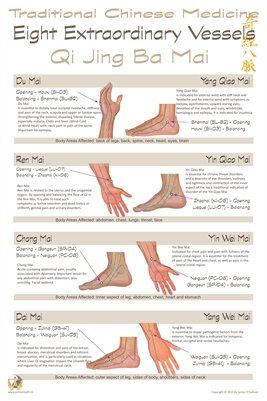 Traditional Chinese Medicine: Eight Extraordinary Vessels. Poster for same at link below