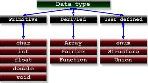 C Data Types And Variables - BTECH TUTORIALS