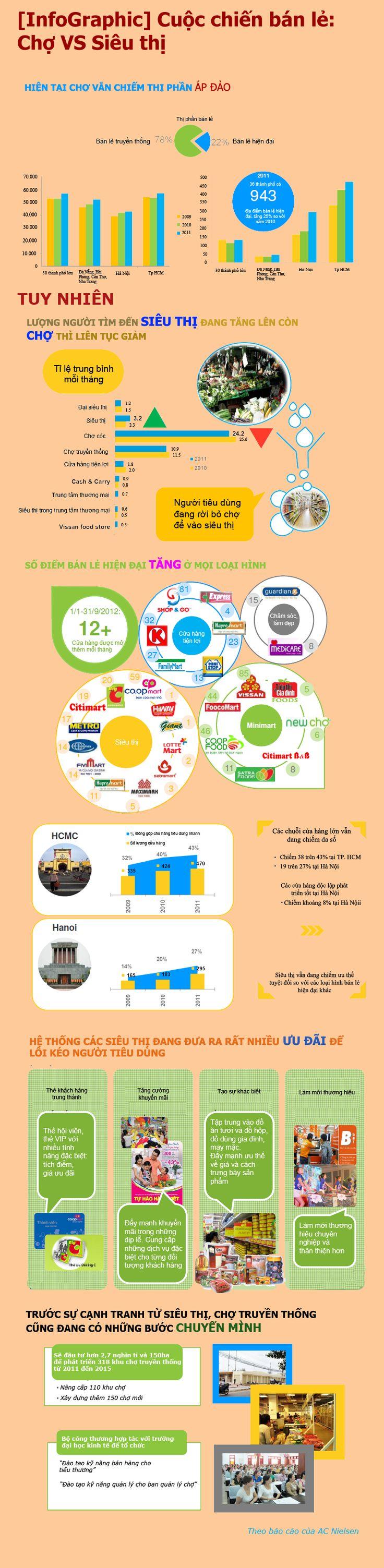 Brands Vietnam - [Infographic] Cuộc chiến giữa chợ và siêu thị