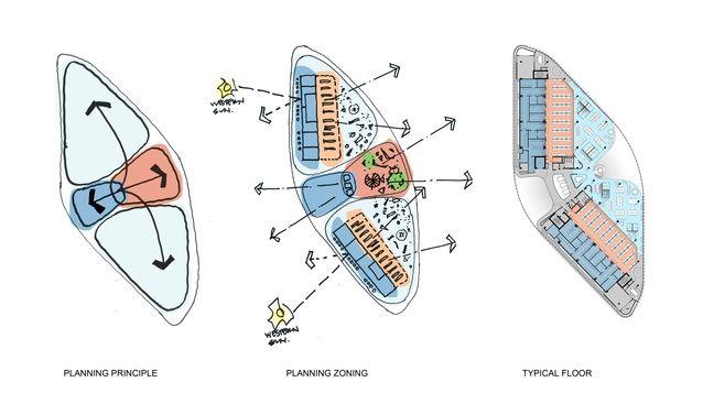 SAHMRI bubble diagram.