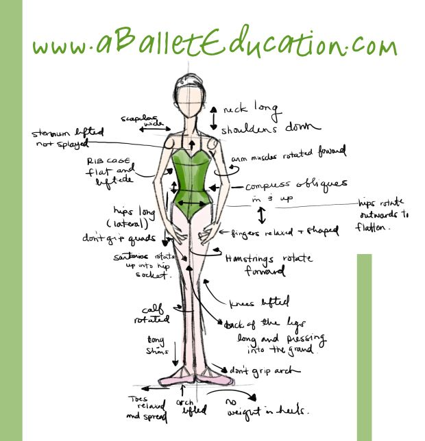 Notes on first position - aballeteducation.com