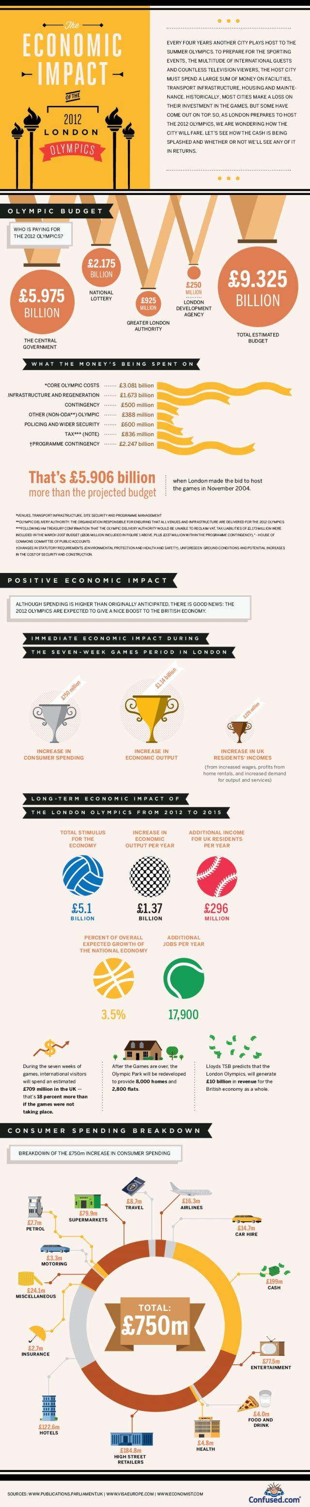 Economic Impact of the 2012 London Olympics [ #infographic]