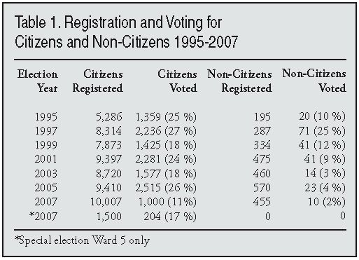 Essay on voting rights