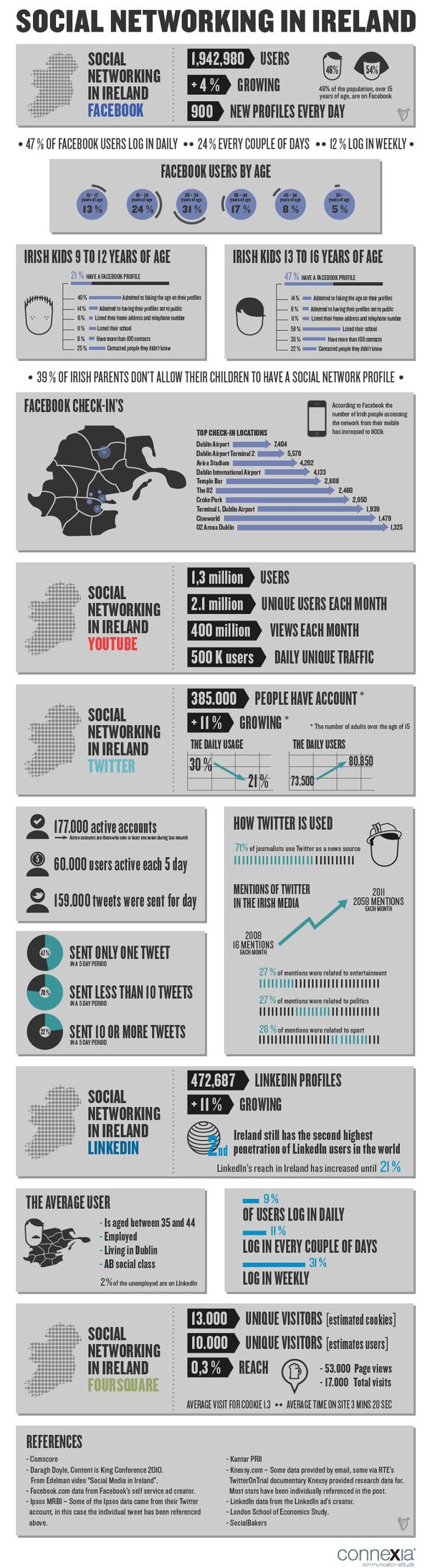 Social Networking in Ireland on Behance
