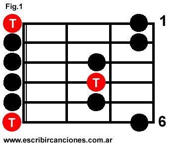 Patrón de la escala pentatonica en la guitarra