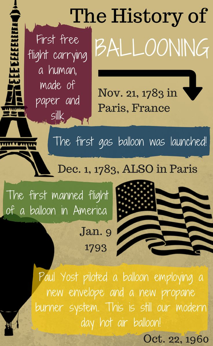 11 best hot air balloon info graphics images on pinterest balloons hotairballoon blog on the history of ballooning paris america modernballoons malvernweather Image collections