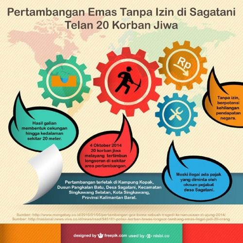 Pertambangan Emas Tanpa Izin di Segatani Kalimantan Barat