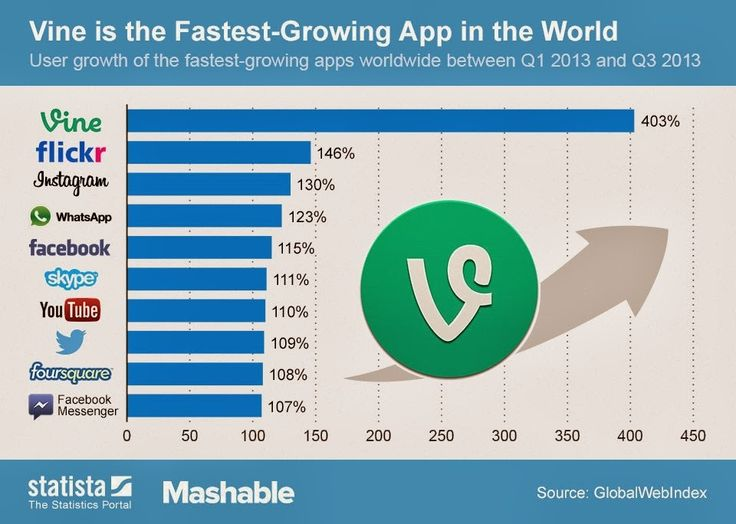 Vine is now the fastest growing app in the world