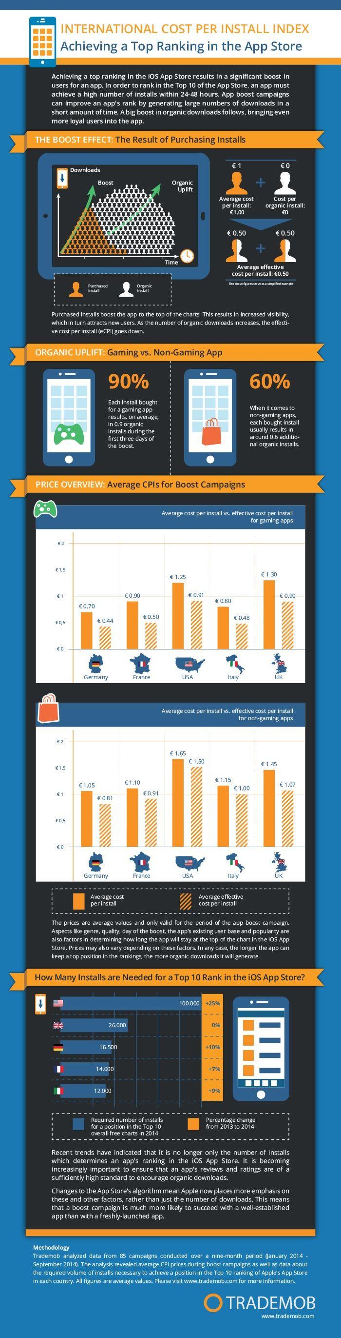 Infografik CPI im App-Marketing #apps #mobile #mobileadvertising #appmarketing