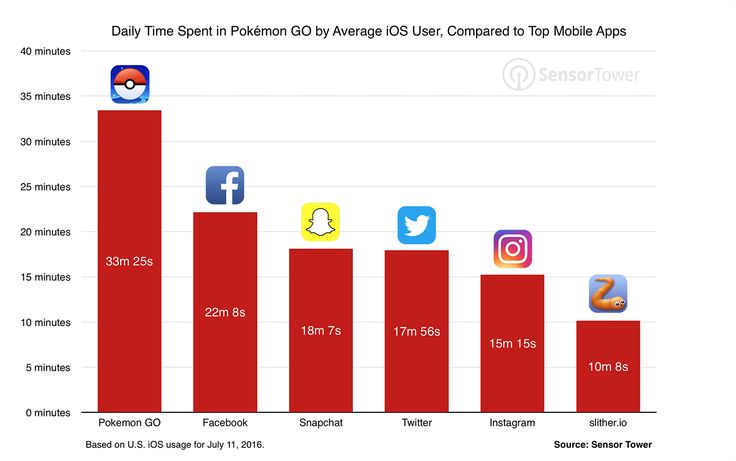 Pokemon Go Stats on iOS