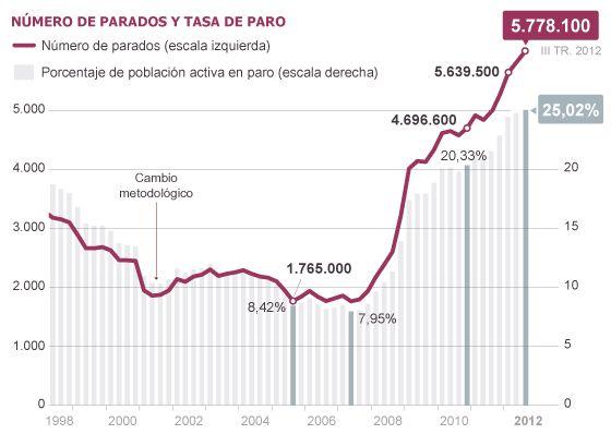 NUMERO DE PARADOS Y TASA DE PARO. El paro en España supera el 25% por primera vez en la historia. Subido el 28/10/2012