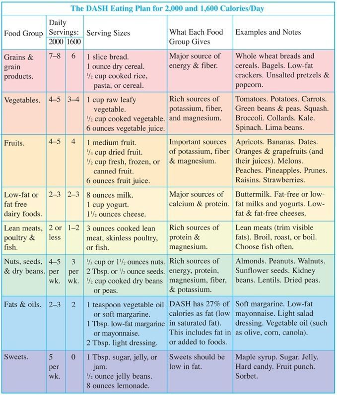 Dash Eating Plan Chart | Another guide for healthy eating is the DASH Eating Plan. DASH stands ...