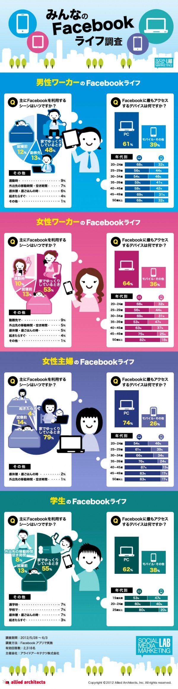 infographics   Facebook user demographic data