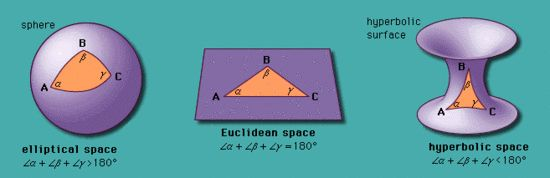 Lovecraft and Mathematics: Non-Euclidean Geometry | Lovecraftian Science