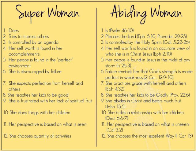 Soooo need to read this every day!   ::Convicted::  Biblical Homemaking: Biblical Roles of Women