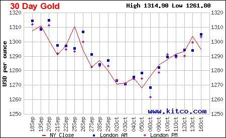 Giá vàng hôm nay, tỷ giá ngoại tệ