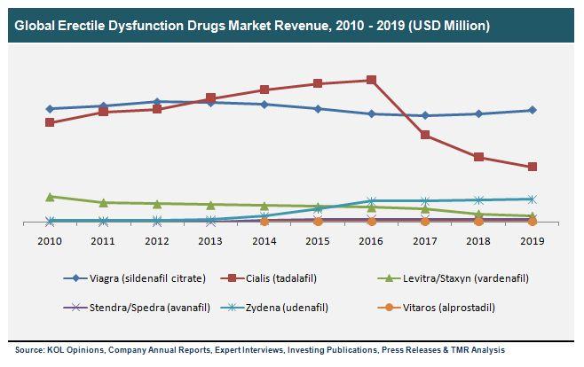 Erectile Dysfunction Drugs Market Viagra Cialis LevitraStaxyn