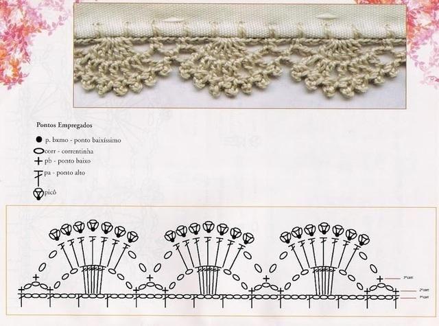 Bordure Au Crochet Avec Petites Arches Toutes Les Grilles