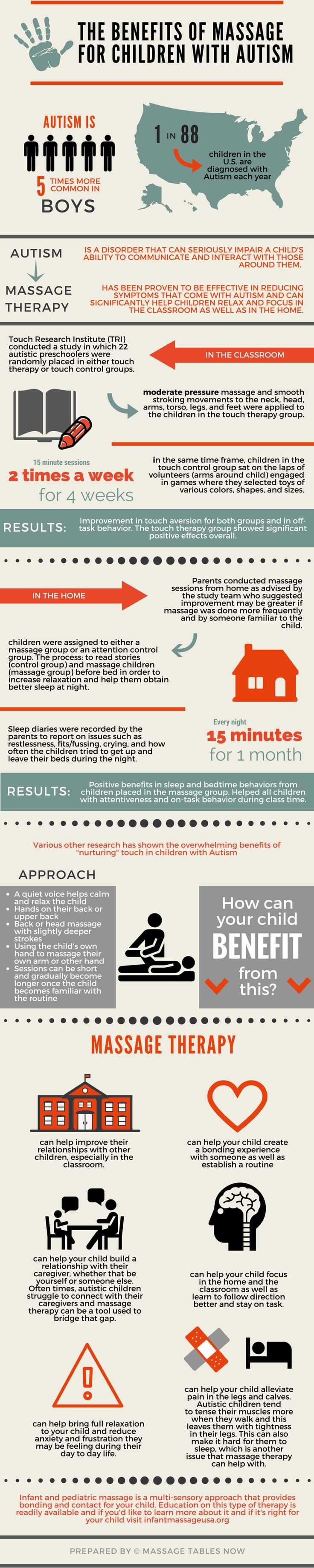 The research for the benefits of massage in children with Autism is incredible and overwhelming. This infographic discusses the studies done and the benefits that can come from adding massage therapy to the routine of Autistic children.