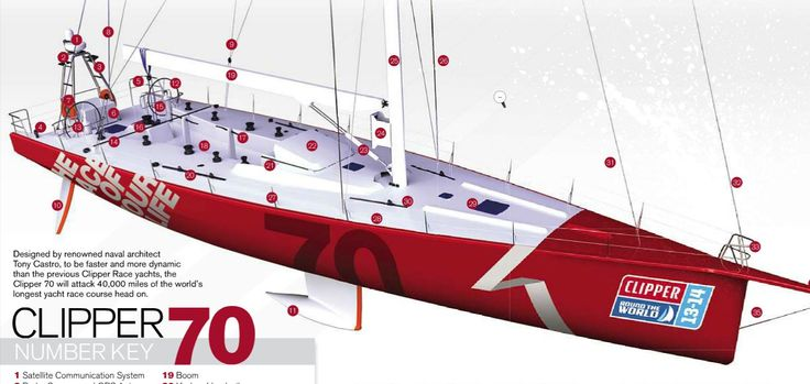 Drawing of the Clipper 70, meant to look racy like a Volvo 70, but a lot more robust and safer.