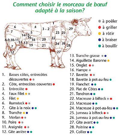 Résultats Google Recherche d'images correspondant à http://www.cuisine-astuce.com/wp-content/uploads/2009/01/decoupe_vache.gif