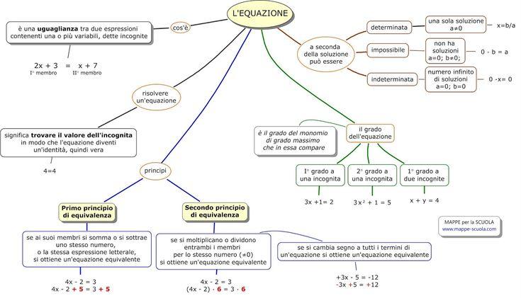 equazione.mappe-scuola.com.jpg (1600×916)