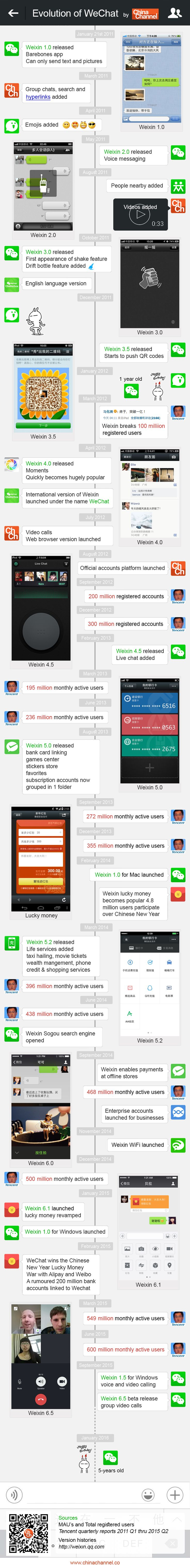 WeChat is the leading social/new media app in China with million users. This picture shows the involvement of WeChat from a social tool to a media tool as well.
