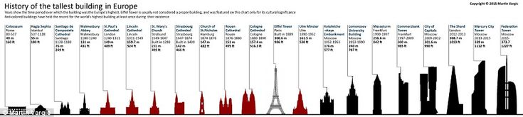 Europe: Not all of the structures included on the chart are buildings, and these are color...