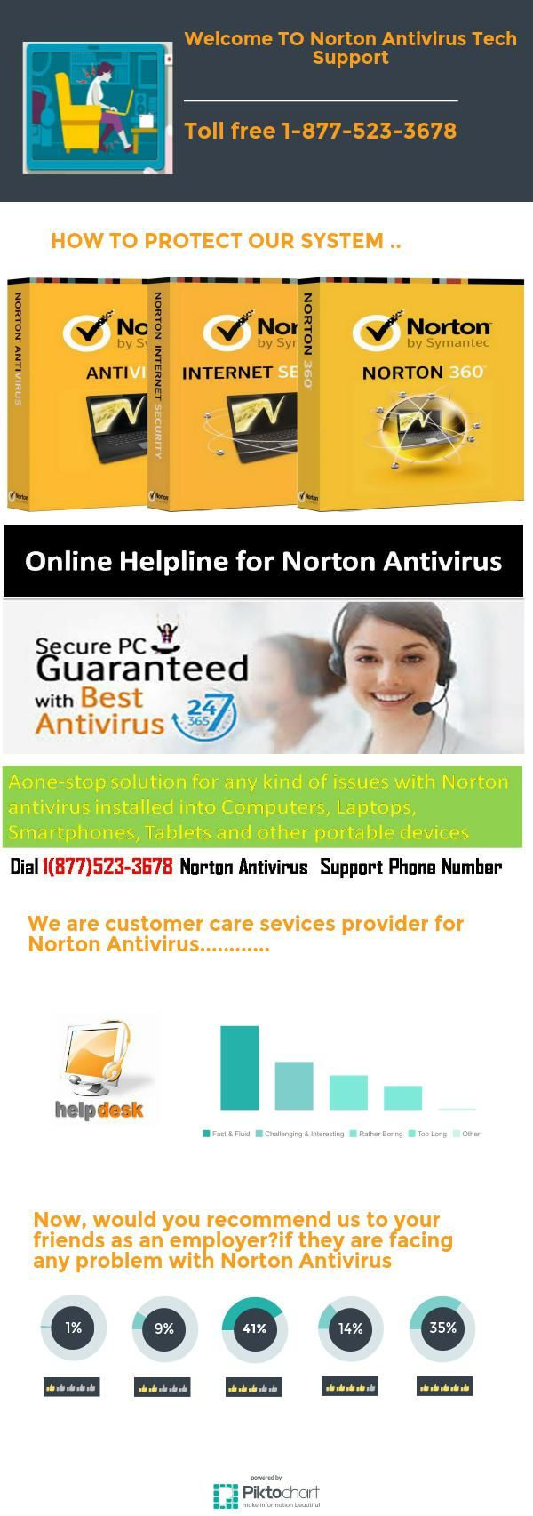 Norton Antivirus tech support number 1-877-523-3678