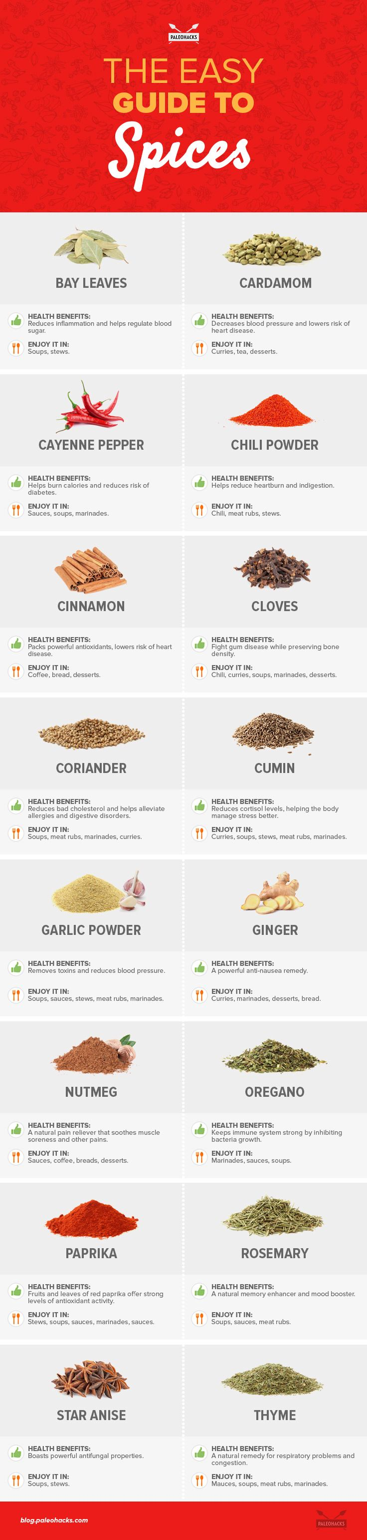 Cinnamon vs. Garlic vs. Oregano... Which spices are the healthiest? For the full spice guide visit us here: http://paleo.co/spiceguide