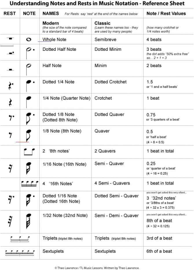 Musicnotes In 2020 Learn Music Theory Reading Sheet Music Music Theory Lessons