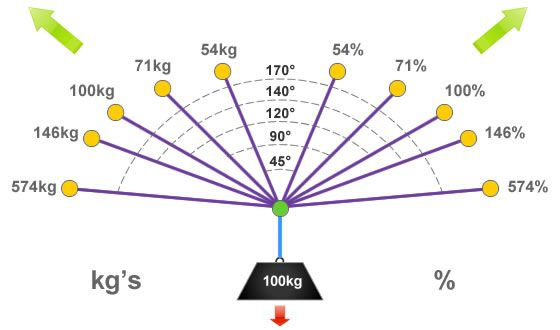 Diagram showing vector force chart and anchor loadings for several angles in rigging
