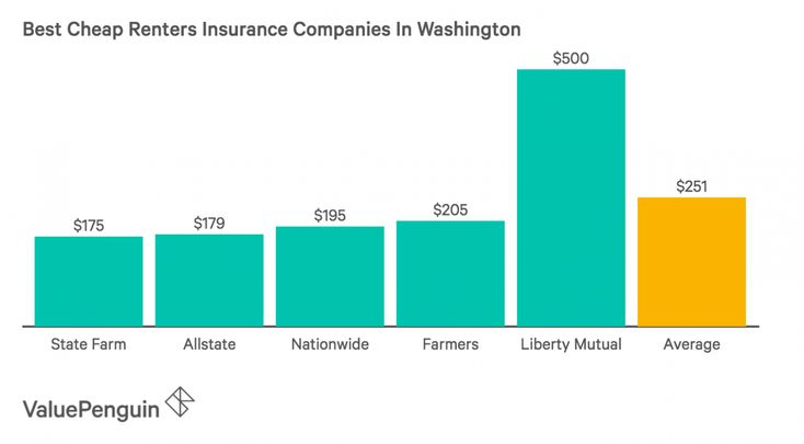 renters insurance deductible state farm