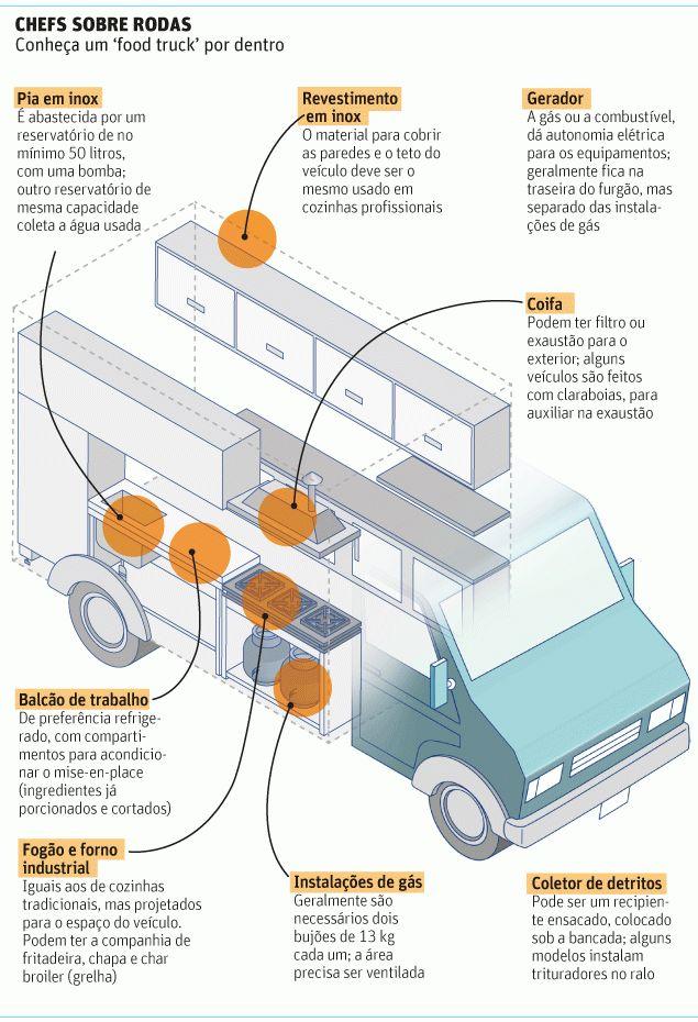 Chef Sobre Rodas - conheça um food truck por dentro. Editoia de Arte/FolhaPress