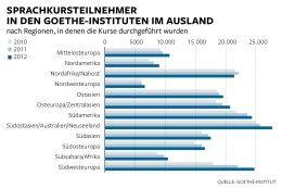 Plötzlich boomt die deutsche Sprache im Ausland