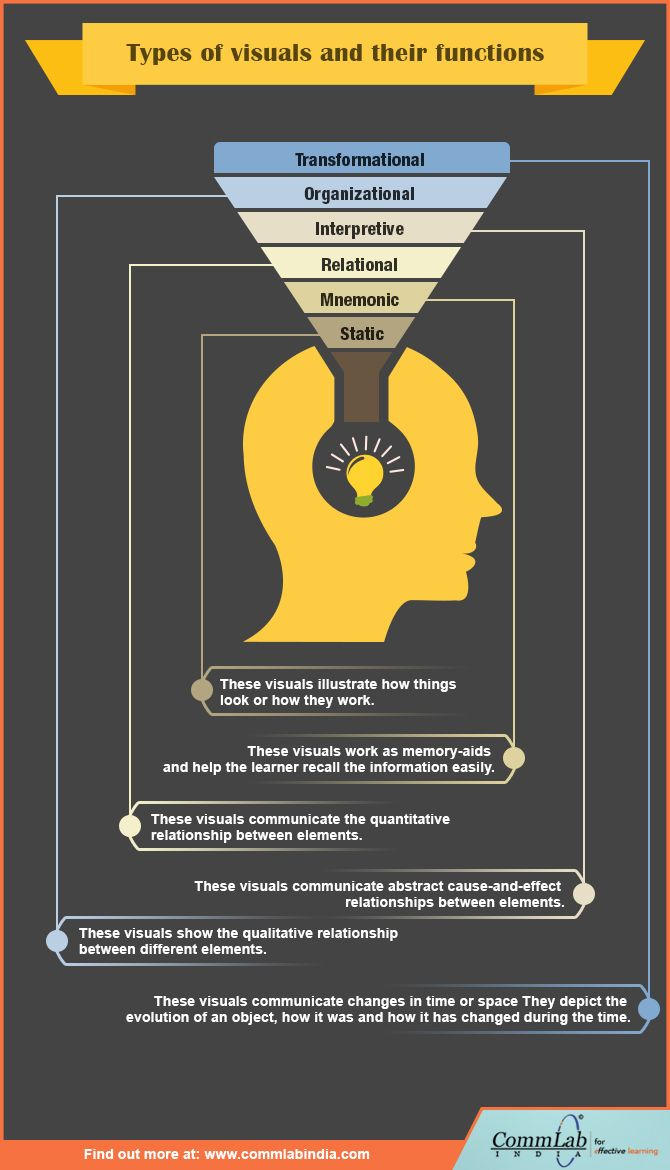 Types of Visuals and Their Functions in E-learning [Infographic]