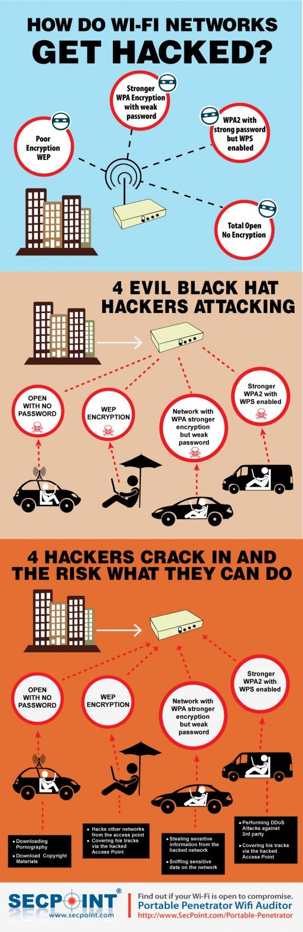 Infographic: Wifi Security Explained