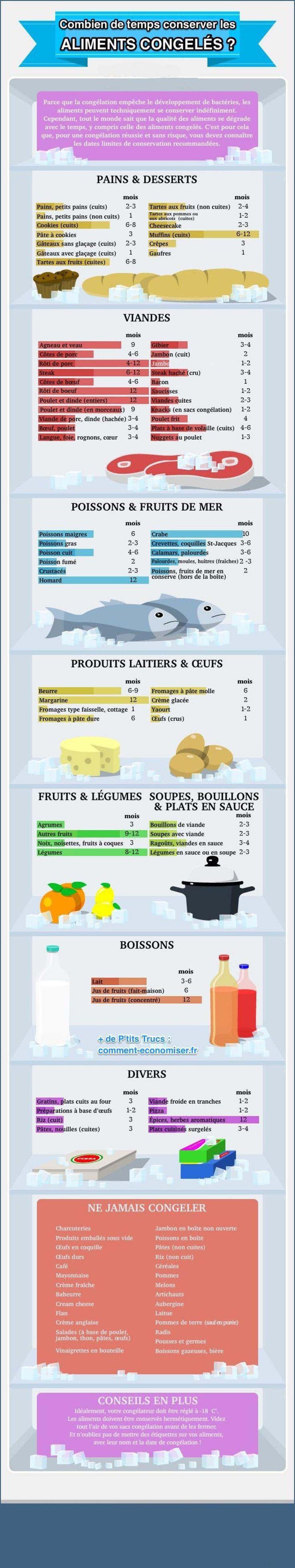 Combien de temps peut-on converser les aliments au congélateur? Un guide pratique à conserver! - Trucs et Bricolages