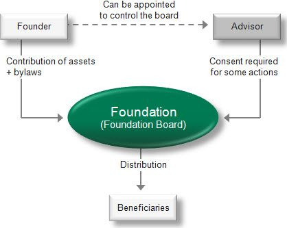 Family foundations and private foundations can hold a wide range of assets. A foundation is a good structure for protecting wealth, and foundations are often used as an alternative to a will. Foundations are also used for charitable purposes (e.g. Swiss foundations).